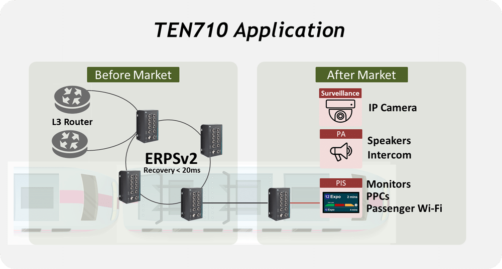 TEN710 Application