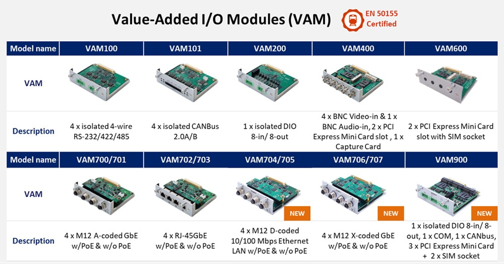 Value Added Module
